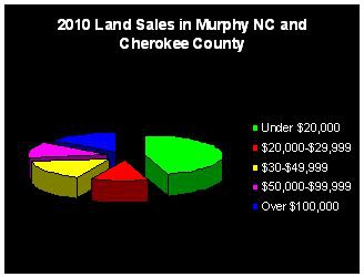 Pie chart showing land sales by price range