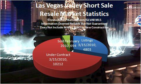 las vegas nv area short sale february 2010 update