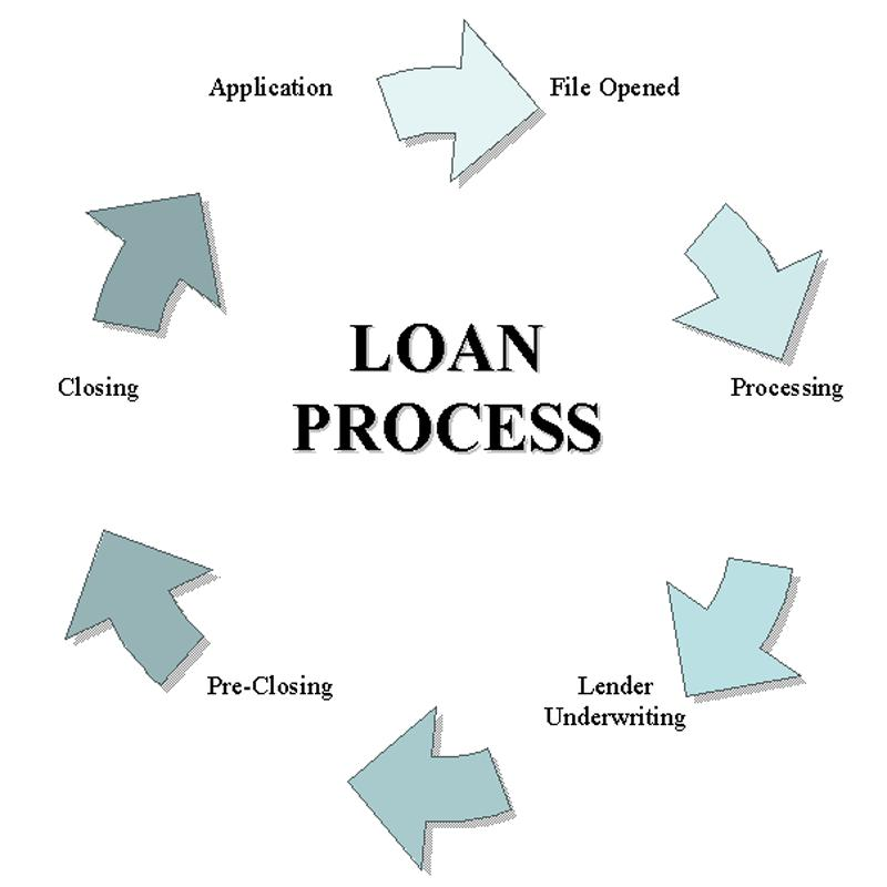Explaining the Loan Process Part 5: The Closing Process