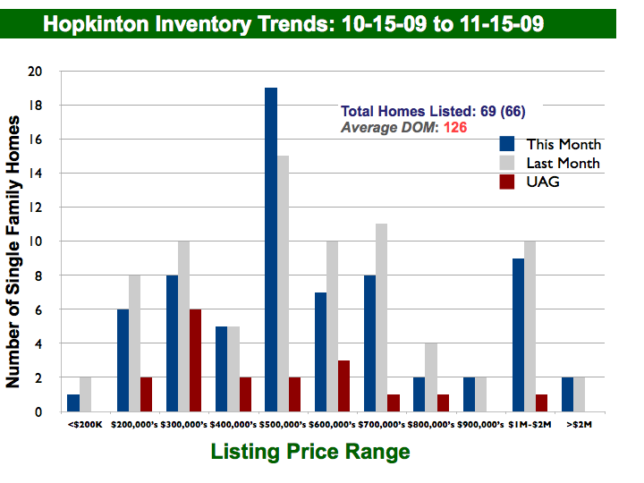 November Inventory Trends