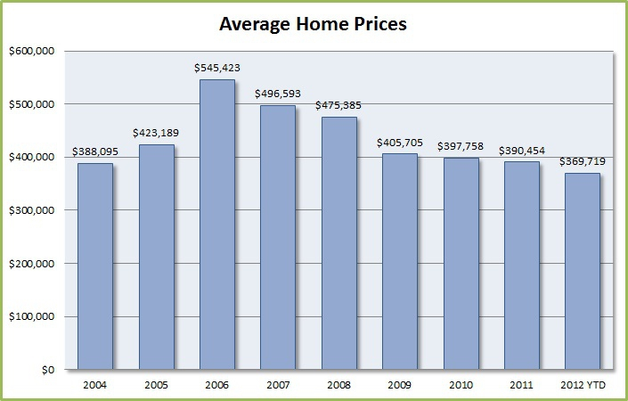 Indian Summer Golf & Country Club Average Home Prices