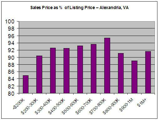 Alexandria Percentage of Listing Price Graph