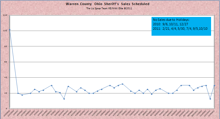 Warren County Ohio Foreclosures