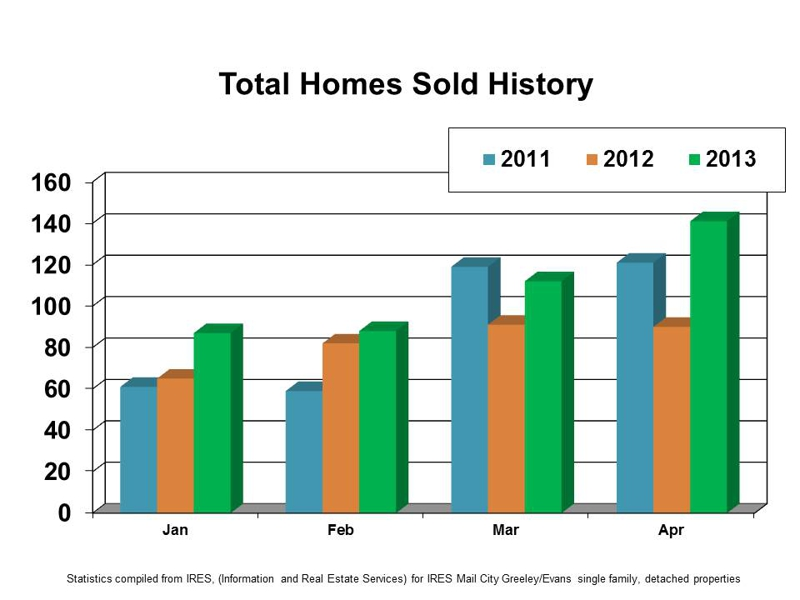 Greeley Colorado Homes For Sale Total Homes Sold Graph
