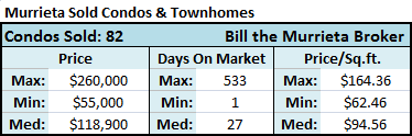 There were 82 condos and townhomes for sale in Murrieta CA that closed (sold) during the past 90 days with a median home price of $118,900 and a median price-per-square-foot of $94.56, according to the California Regional MLS (Multiple Listing Service).