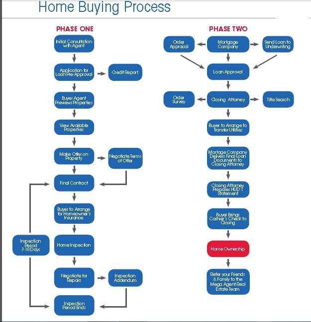 Legal Real Estate Transaction Flow Chart : Real estate sales process flowchart in word
