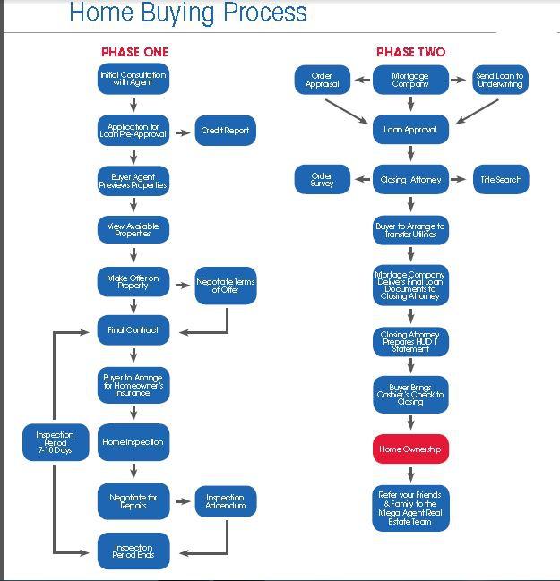Real Estate Agency Workflow Diagram : Buyer flow chart in ann arbor