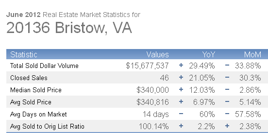 bristow real estate market