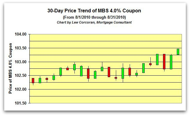 The price trend of the FNMA 30-Year 4.0% coupon from 8-1-2010 to 8-31-2010