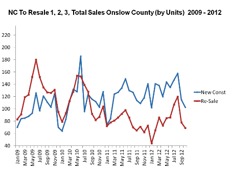 Jacksonville NC Real Estate Market Report New Construciton to Re-sale home sales Oct 2012