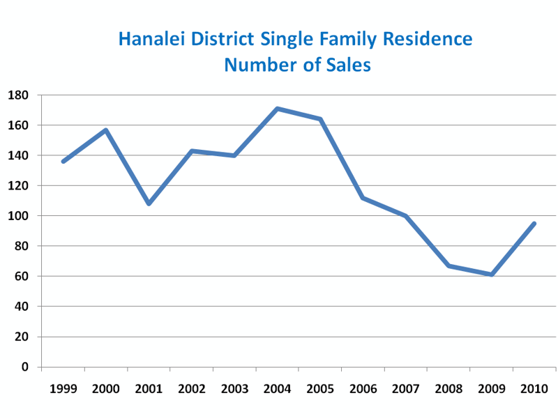 Hanalei District Number of Home Sales