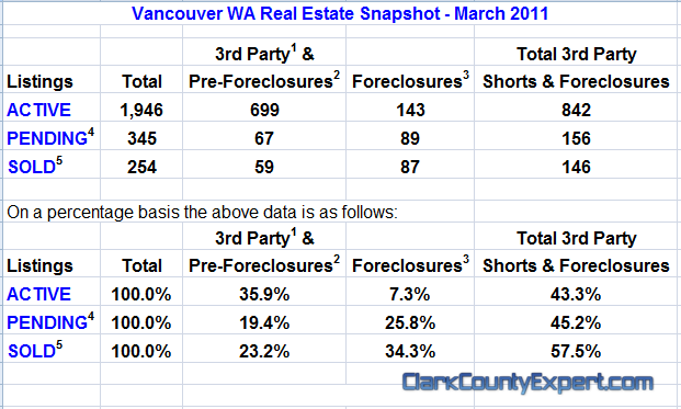 Vancouver WA Real Estate Market Report, including All Vancouver USA Zip Codes for March 2011 by John Slocum of REMAX Vancouver WA