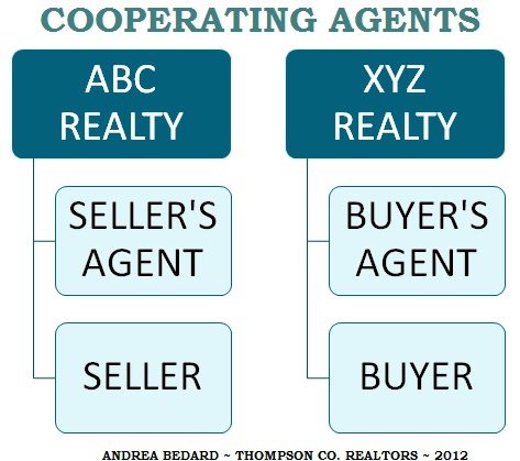 Cooperating Agents in Maryland