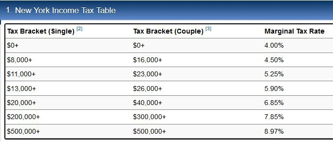 How To Calculate The Property Tax Adjustment Ny