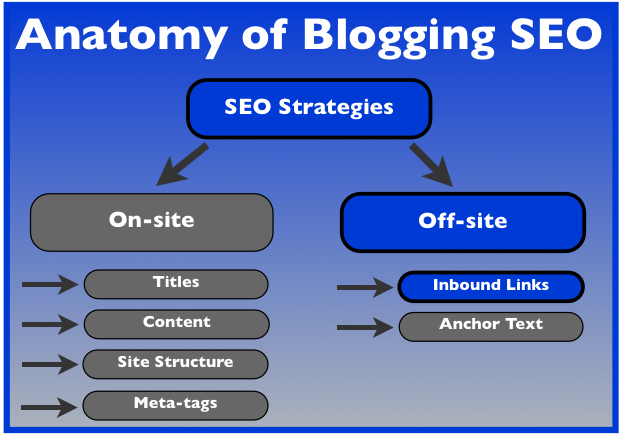 anatomy of blogging seo