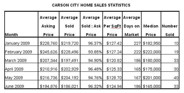 2009 Carson City Homes Sales Data