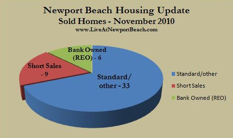 Newport Beach homes sold Nov. 2010