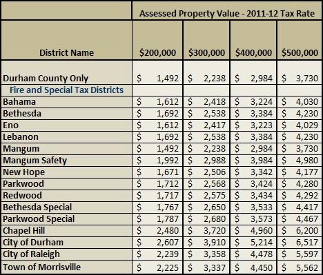 2011 Durham County Property Taxes How Much Are Property Taxes In