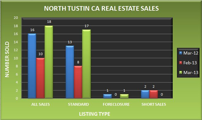 Graph comparing the number of real estate sales in North Tustin CA in March 2013 to February 2013 and March 2012