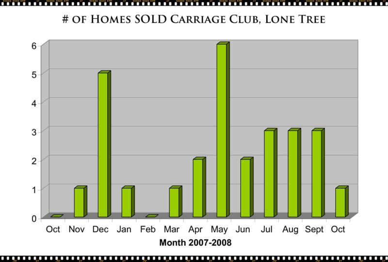 Carriage Club Lone Tree CO Real Estate - Lone Tree Homes