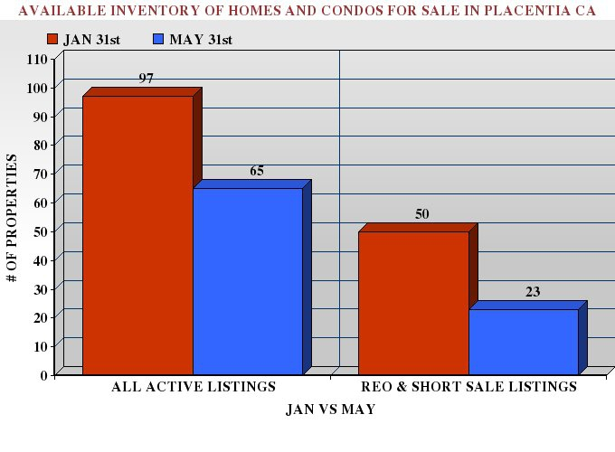 Graph comparing active real estate listings in Placentia in January and May 2012