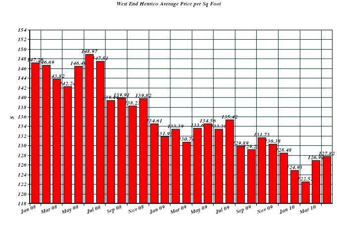 Recent Home Sales In Henrico County Va