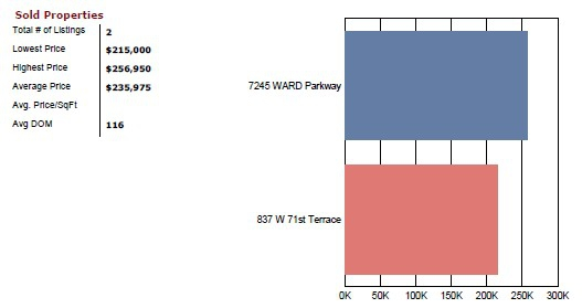 Ward Park Kansas City Real Estate Market Report December 2011