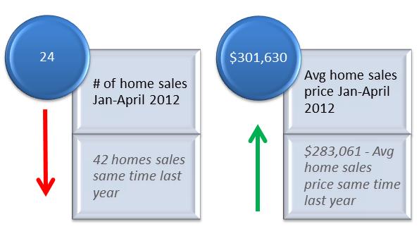 Dupont market stats