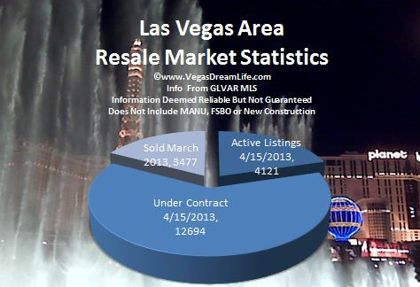 Las Vegas Area Homes for Sale
