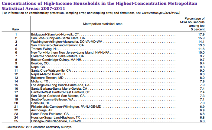 US Census Highest Income Density