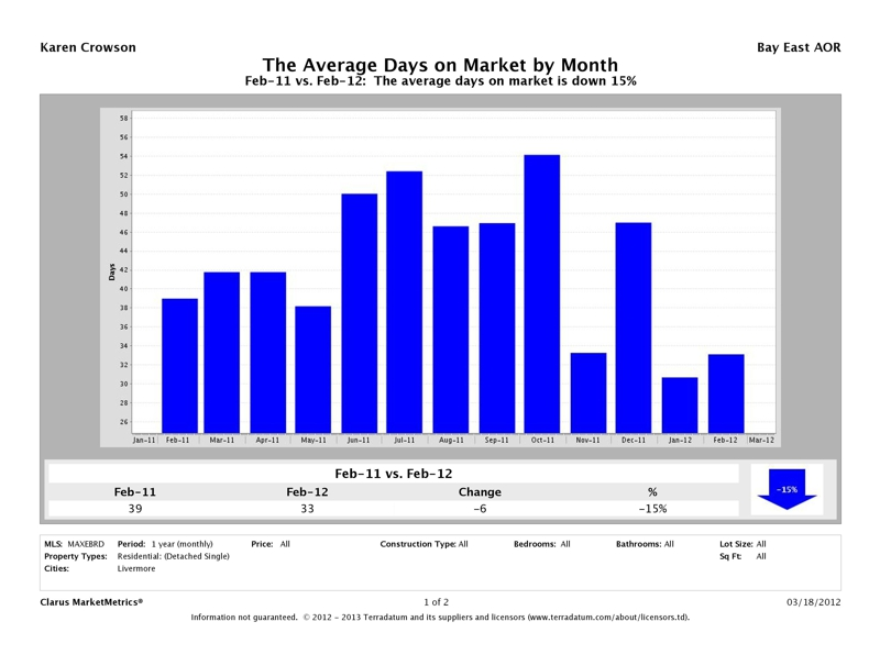 Livermore, CA 94550, 94551 Average Days on Market