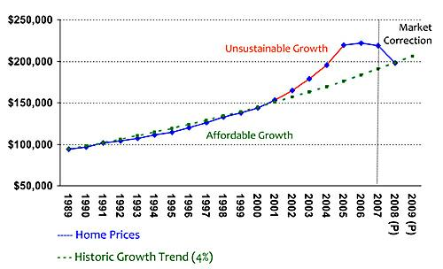 Housing growth and market conditions