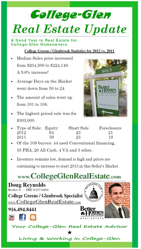College Greens / Glenbrook 2012 Real Estate Year In Review
