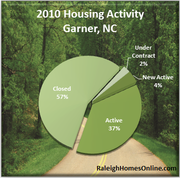 Garner Real Estate Activity - 2010 Recap