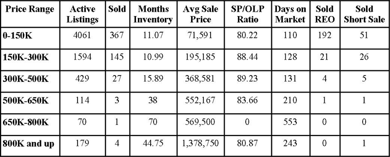 Jacksonville Florida Real Estate: Market Report February 2011