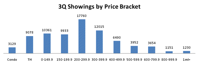 3Q TMLS Showings by Price