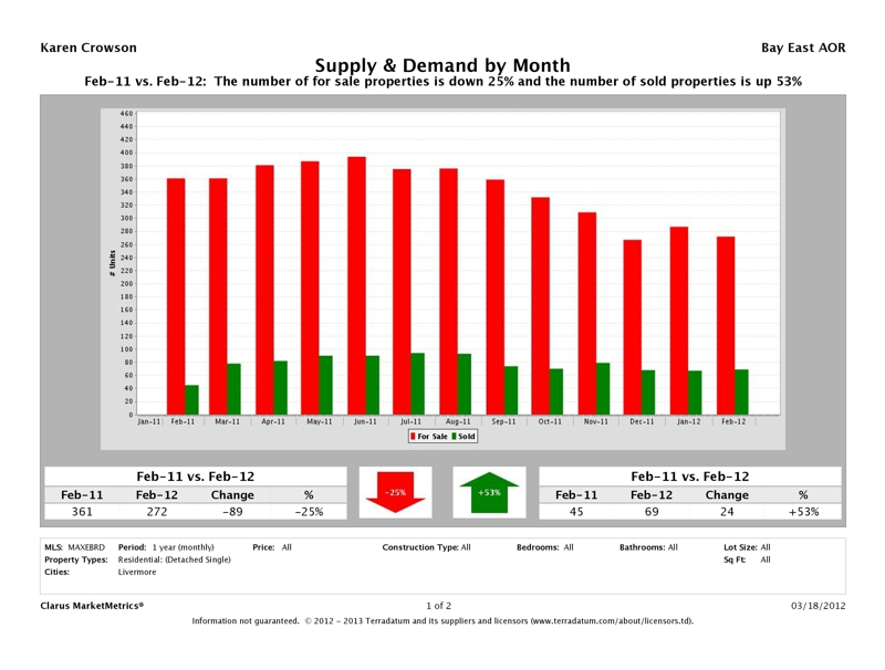 Livermore, CA 94550, 94551 Supply & Demand, February 2012