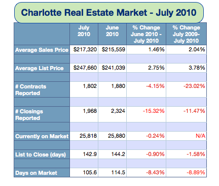 Charlotte NC Real Estate Market July 2010