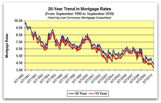 Mortgage Trends Forecast