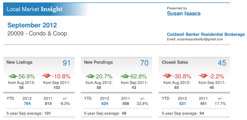 Dupont DC Condo Co-Op RE Market Report Sep2012