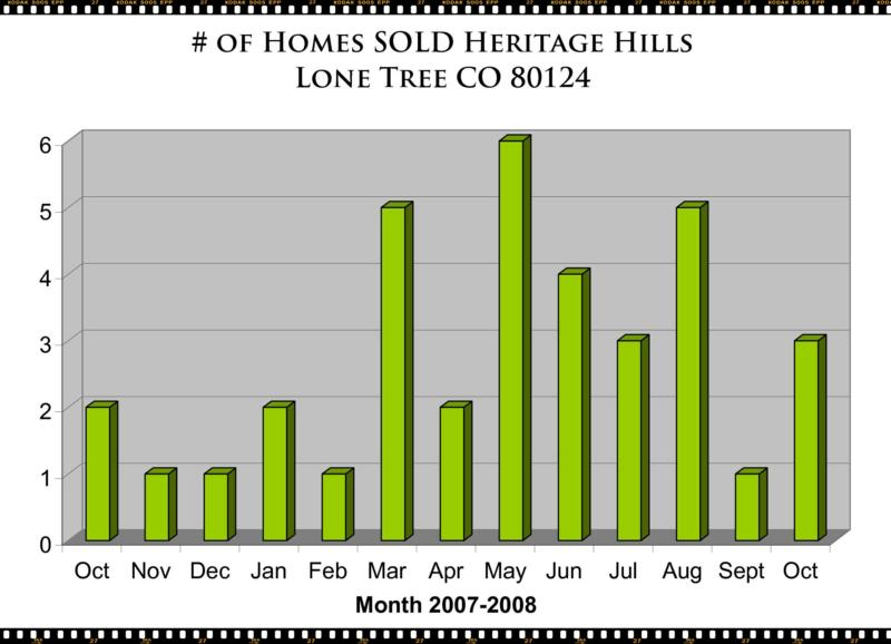 Heritage Hills Lone Tree CO Homes - Market Report