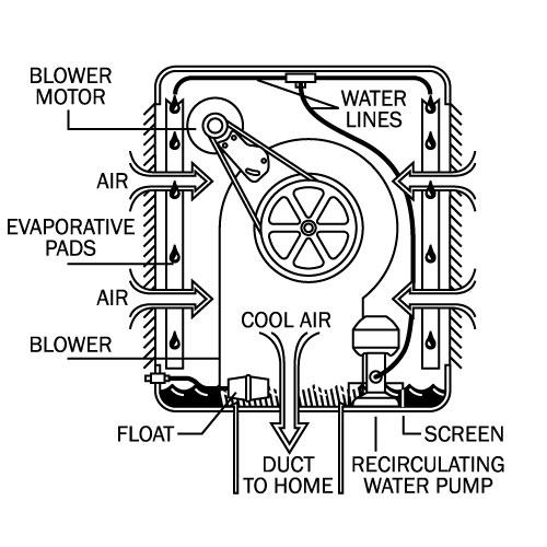 Tale Of A Non Winterized Evaporative Cooler
