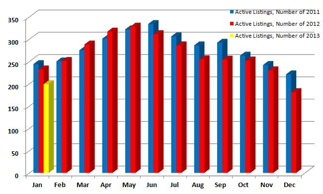 Active Listings 2011, 2012, 2013