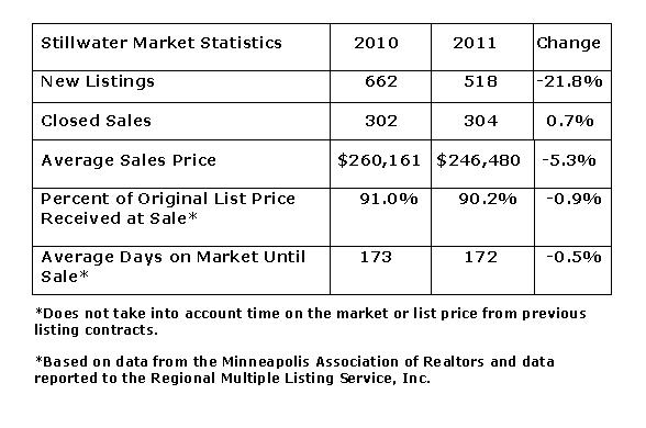 first time homebuyer snapshot of Stillwater MN by Teri Eckholm REALTOR