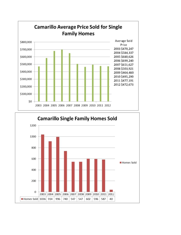 Camarillo Real Estate Market Trend 2012