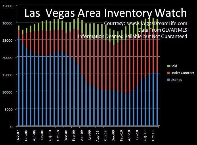 economic conditions for the las vegas valley includes henderson north las vegas