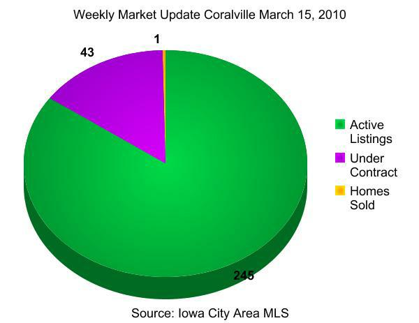 weekly real estate market update Coralville March 15, 2010