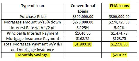 fha loans vs conventionals loans things you should know about even with 10 down 9 19 09. Black Bedroom Furniture Sets. Home Design Ideas