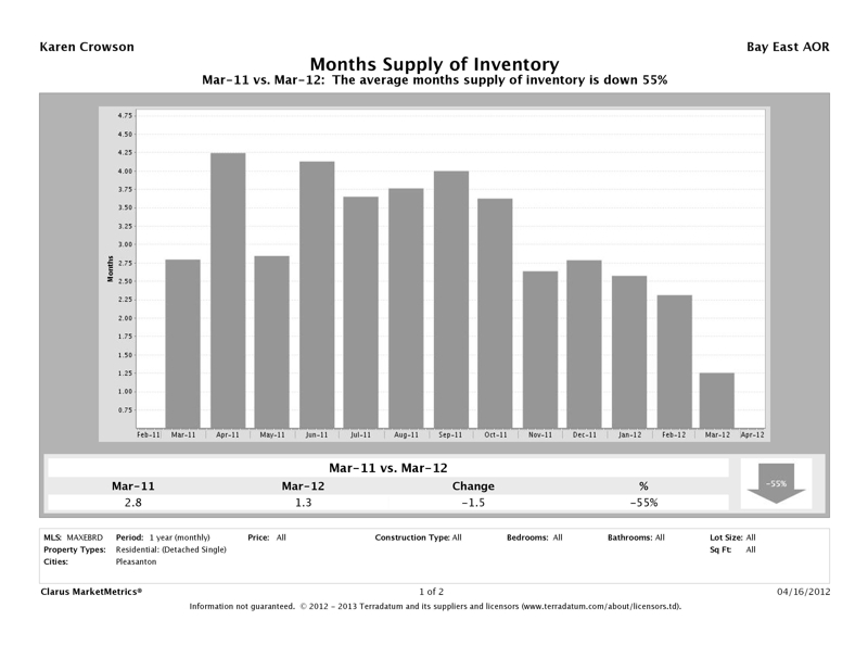 Pleasanton, CA Month's Supply Inventory Market Report, Marcy 2012