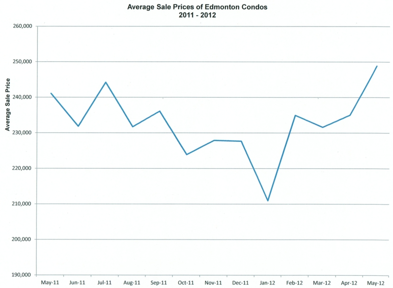Average sale prices of condos for sale in Edmonton May 2012